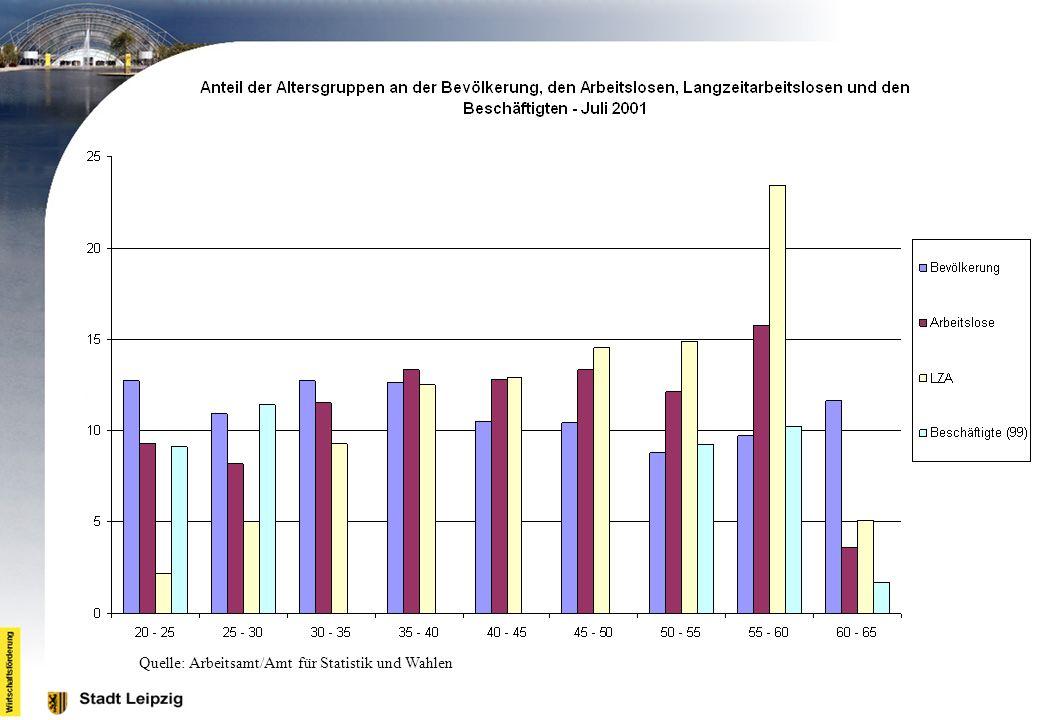 Quelle: Arbeitsamt/Amt für Statistik und Wahlen