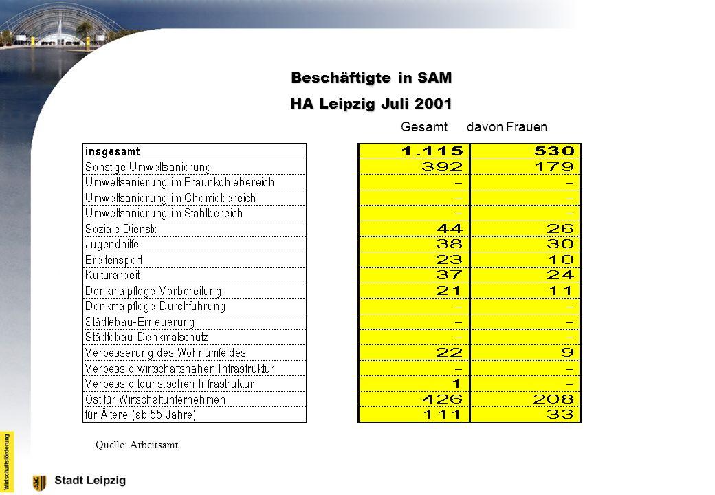 Beschäftigte in SAM HA Leipzig Juli 2001 Gesamt davon Frauen Quelle: Arbeitsamt