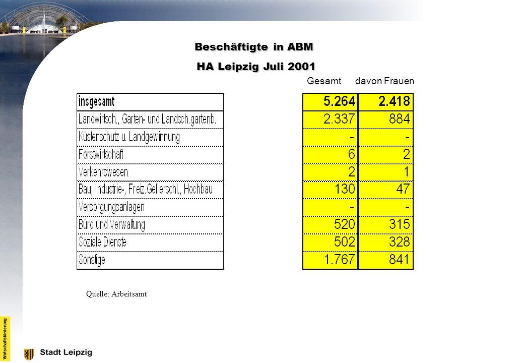 Beschäftigte in ABM HA Leipzig Juli 2001 Gesamt davon Frauen Quelle: Arbeitsamt