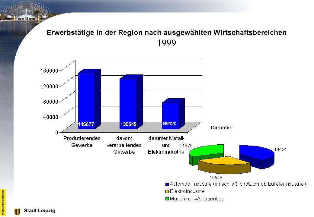 Erwerbstätige in der Region nach ausgewählten Wirtschaftsbereichen 1999 Darunter: