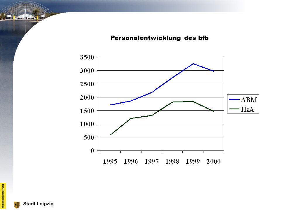 Personalentwicklung des bfb