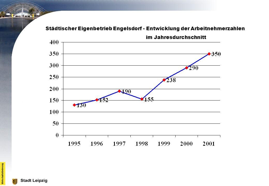 Städtischer Eigenbetrieb Engelsdorf - Entwicklung der Arbeitnehmerzahlen im Jahresdurchschnitt