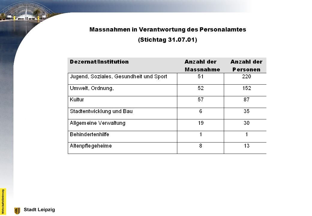 Massnahmen in Verantwortung des Personalamtes (Stichtag 31.07.01)