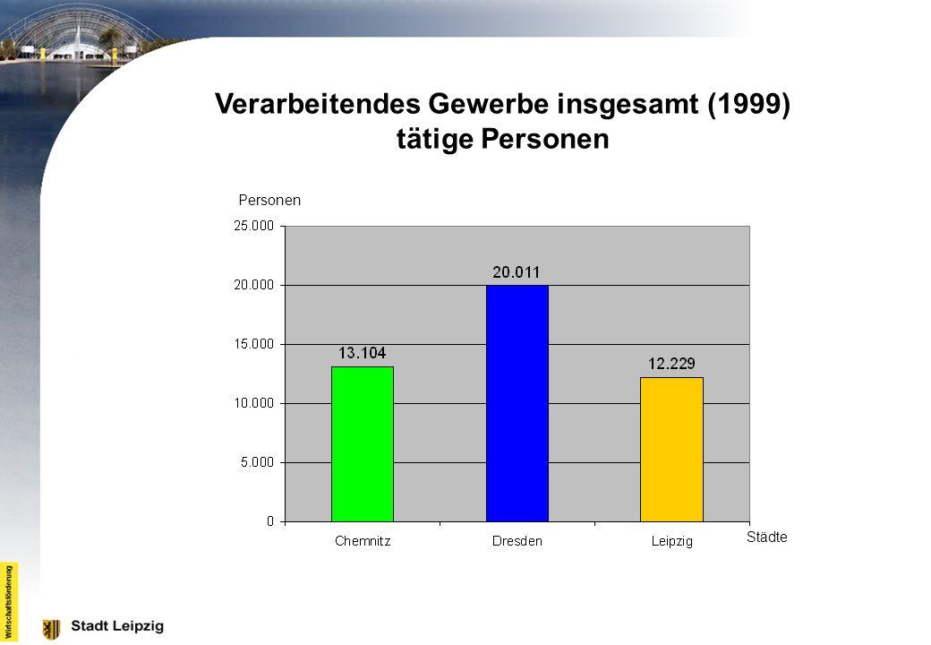 Verarbeitendes Gewerbe insgesamt (1999) tätige Personen Personen Städte