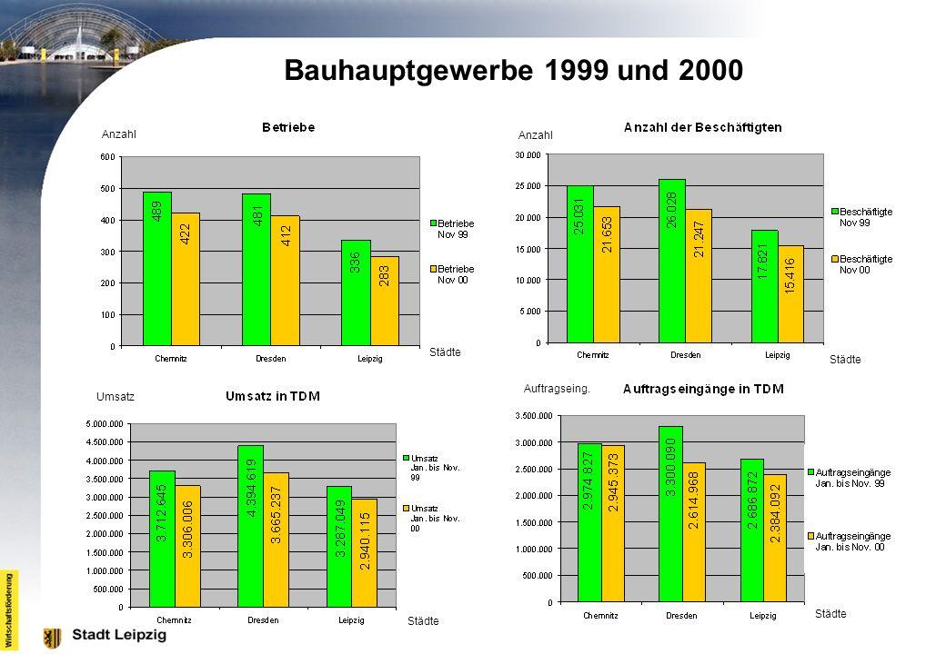 Anzahl Städte Anzahl Städte Umsatz Städte Auftragseing. Städte Bauhauptgewerbe 1999 und 2000