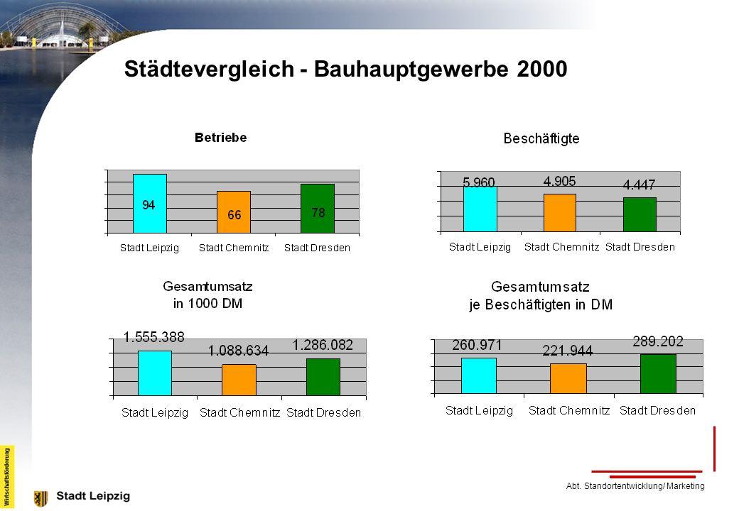Städtevergleich - Bauhauptgewerbe 2000 Abt. Standortentwicklung/ Marketing