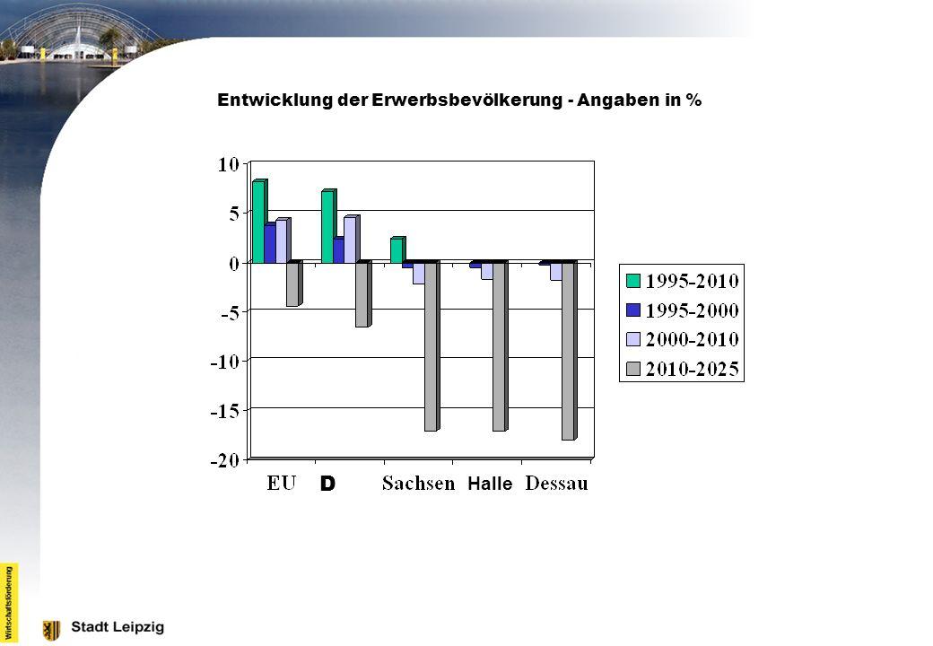 Entwicklung der Erwerbsbevölkerung - Angaben in % D Halle