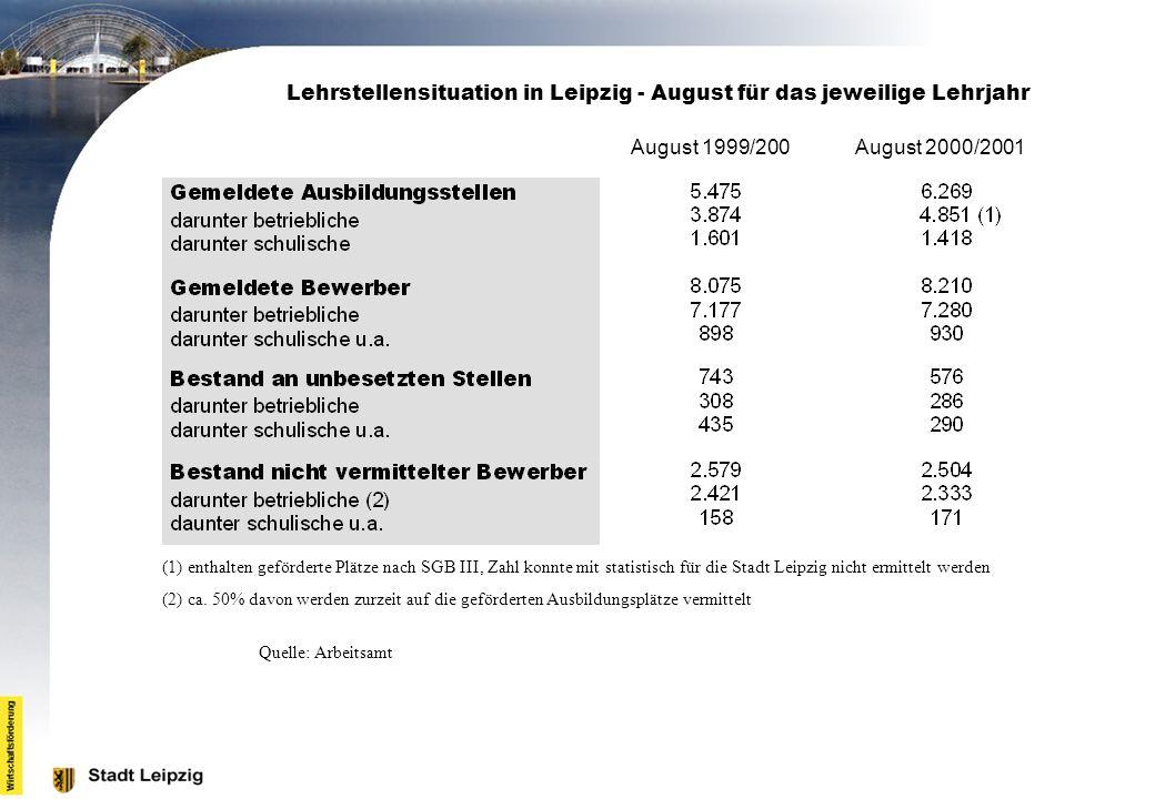 Lehrstellensituation in Leipzig - August für das jeweilige Lehrjahr August 1999/200 August 2000/2001 (1) enthalten geförderte Plätze nach SGB III, Zah