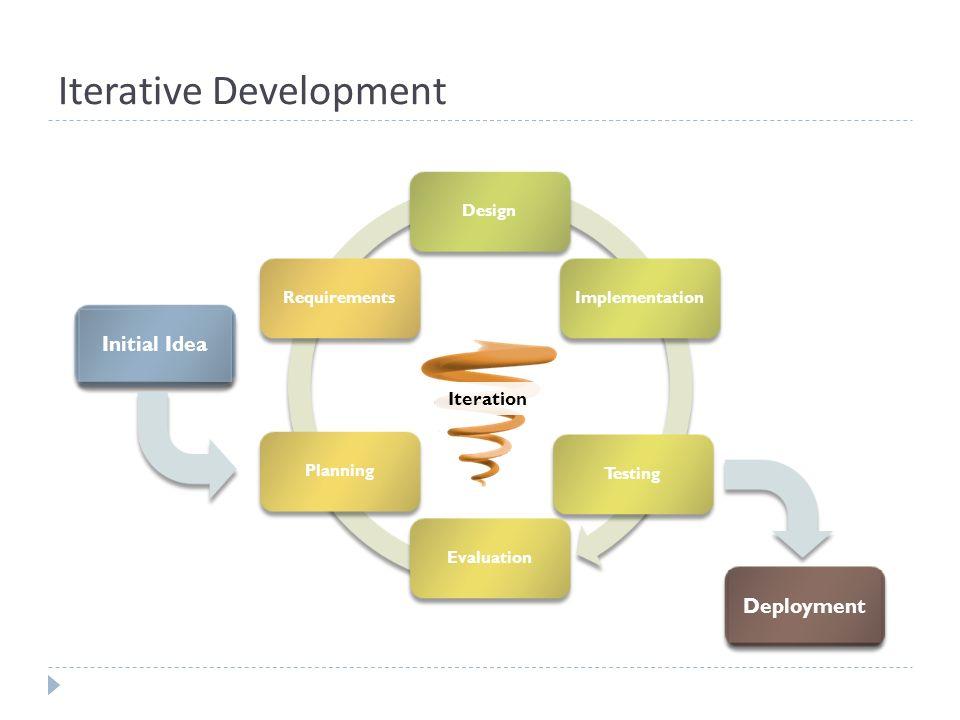 Iterative Development DesignImplementationTestingEvaluationPlanningRequirements Initial Idea Deployment Iteration