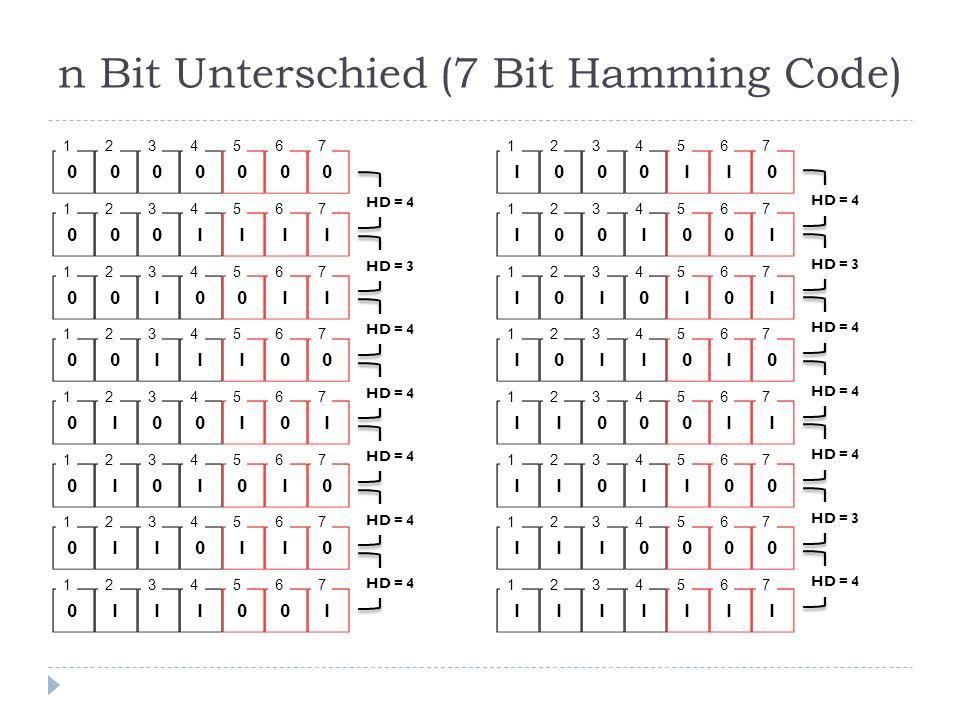 n Bit Unterschied (7 Bit Hamming Code) 0 1 0 2 0 3 1 4 1 5 1 6 1 7 0 1 0 2 1 3 1 4 1 5 0 6 0 7 0 1 1 2 1 3 0 4 1 5 1 6 0 7 0 1 0 2 0 3 0 4 0 5 0 6 0 7