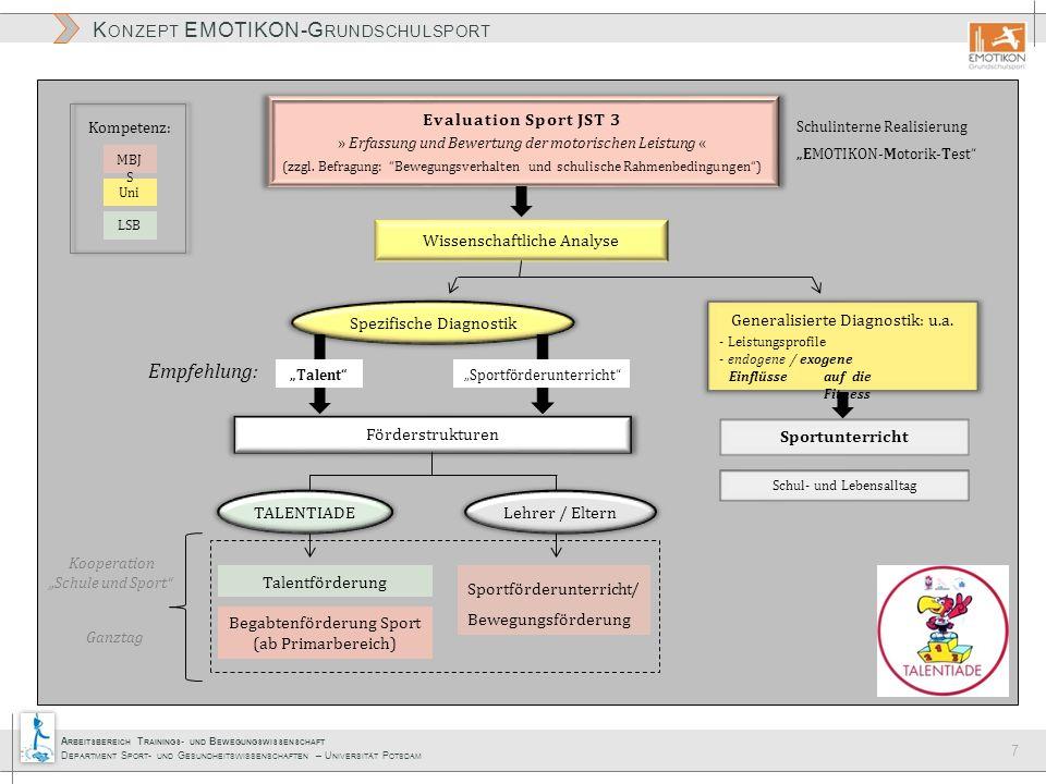 A RBEITSBEREICH T RAININGS - UND B EWEGUNGSWISSENSCHAFT D EPARTMENT S PORT - UND G ESUNDHEITSWISSENSCHAFTEN – U NIVERSITÄT P OTSDAM K ONZEPT EMOTIKON-G RUNDSCHULSPORT 7 Evaluation Sport JST 3 » Erfassung und Bewertung der motorischen Leistung « (zzgl.