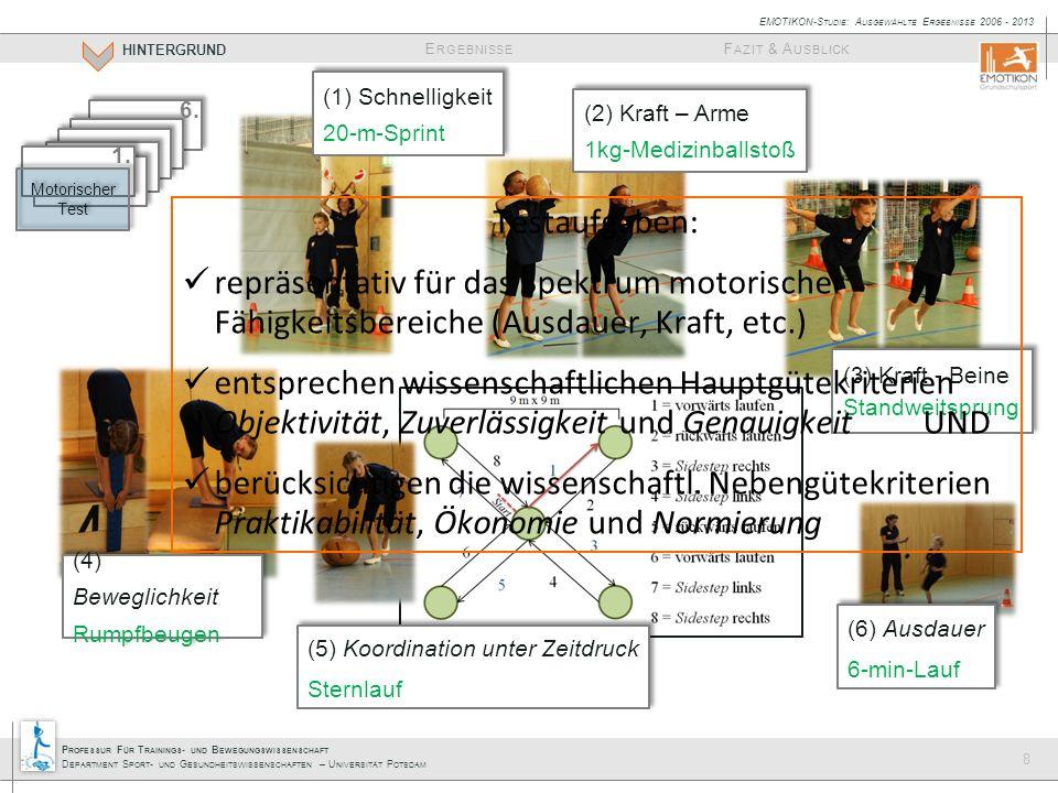 P ROFESSUR F ÜR T RAININGS - UND B EWEGUNGSWISSENSCHAFT D EPARTMENT S PORT - UND G ESUNDHEITSWISSENSCHAFTEN – U NIVERSITÄT P OTSDAM E RGEBNISSE HINTERGRUND F AZIT & A USBLICK EMOTIKON-S TUDIE : A USGEWÄHLTE E RGEBNISSE 2006 - 2013 8 (1) Schnelligkeit 20-m-Sprint (1) Schnelligkeit 20-m-Sprint (2) Kraft – Arme 1kg-Medizinballstoß (2) Kraft – Arme 1kg-Medizinballstoß (3) Kraft - Beine Standweitsprung (3) Kraft - Beine Standweitsprung (4) Beweglichkeit Rumpfbeugen (4) Beweglichkeit Rumpfbeugen (5) Koordination unter Zeitdruck Sternlauf (5) Koordination unter Zeitdruck Sternlauf (6) Ausdauer 6-min-Lauf (6) Ausdauer 6-min-Lauf 1.