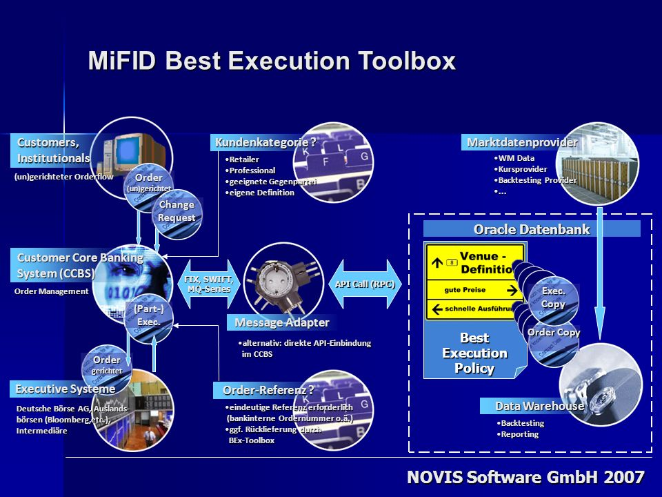 BestExecutionPolicy MiFID Best Execution Toolbox NOVIS Software GmbH 2007 BacktestingBacktesting ReportingReporting FIX, SWIFT, MQ-Series API Call (RPC) Order Copy Exec.Copy Oracle Datenbank Order Management Customer Core Banking System (CCBS) WM DataWM Data KursproviderKursprovider Backtesting ProviderBacktesting Provider......