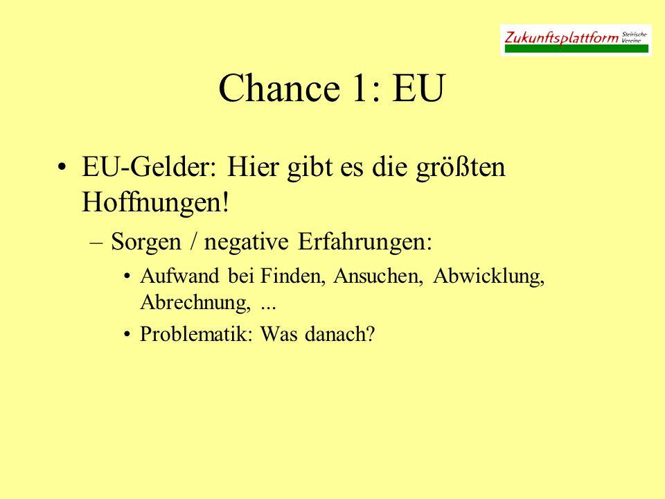 Chance 1: EU EU-Gelder: Hier gibt es die größten Hoffnungen! –Sorgen / negative Erfahrungen: Aufwand bei Finden, Ansuchen, Abwicklung, Abrechnung,...