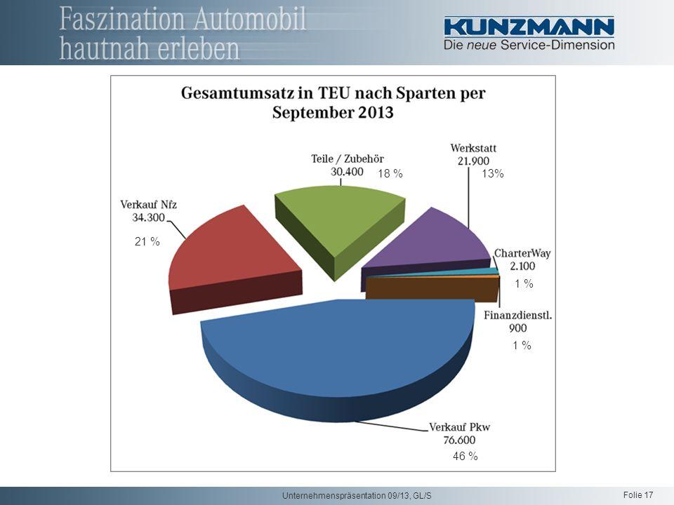 Folie 17 Unternehmenspräsentation 09/13, GL/S 21 % 18 % 13% 1 % 46 %