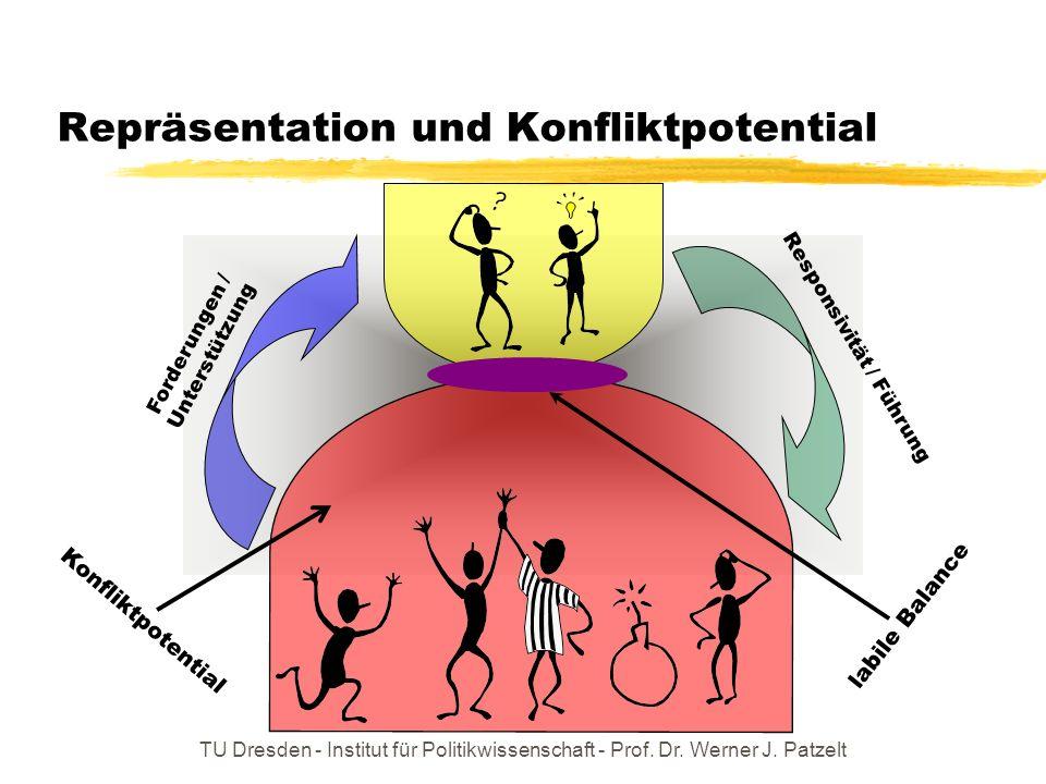 TU Dresden - Institut für Politikwissenschaft - Prof. Dr. Werner J. Patzelt Repräsentation und Konfliktpotential Responsivität / Führung Forderungen /