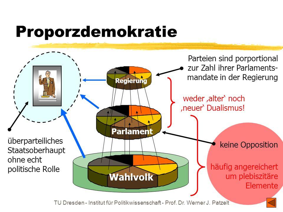 TU Dresden - Institut für Politikwissenschaft - Prof. Dr. Werner J. Patzelt Proporzdemokratie Wahlvolk Parlament Regierung überparteiliches Staatsober