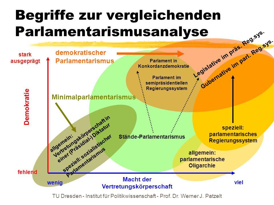 TU Dresden - Institut für Politikwissenschaft - Prof. Dr. Werner J. Patzelt Begriffe zur vergleichenden Parlamentarismusanalyse Macht der Vertretungsk