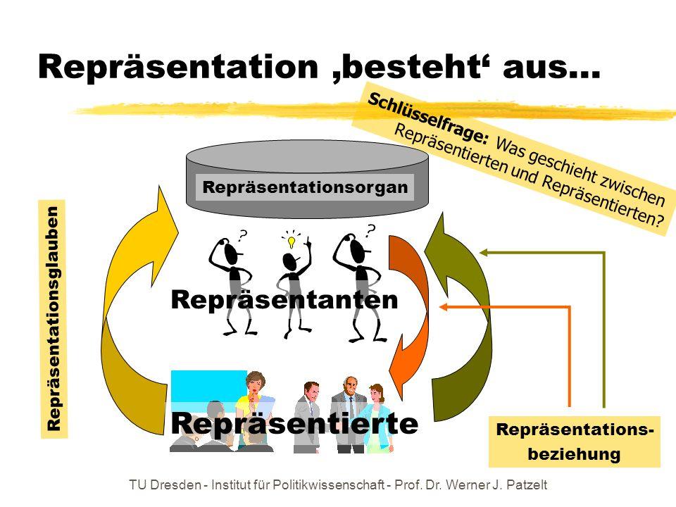 TU Dresden - Institut für Politikwissenschaft - Prof. Dr. Werner J. Patzelt Repräsentation besteht aus... Repräsentierte Repräsentanten Repräsentation