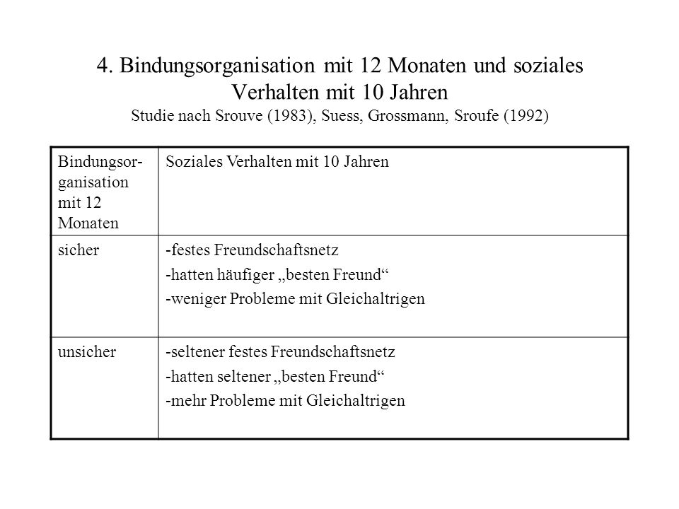 4. Bindungsorganisation mit 12 Monaten und soziales Verhalten mit 10 Jahren Studie nach Srouve (1983), Suess, Grossmann, Sroufe (1992) Bindungsor- gan
