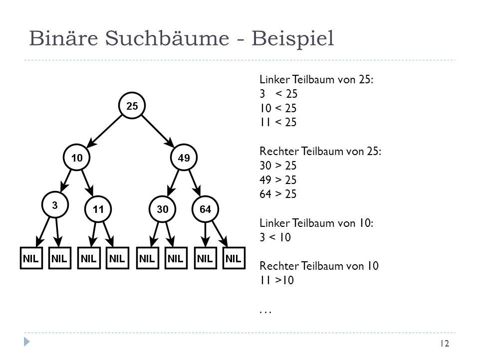 Binäre Suchbäume - Beispiel Linker Teilbaum von 25: 3 < 25 10 < 25 11 < 25 Rechter Teilbaum von 25: 30 > 25 49 > 25 64 > 25 Linker Teilbaum von 10: 3