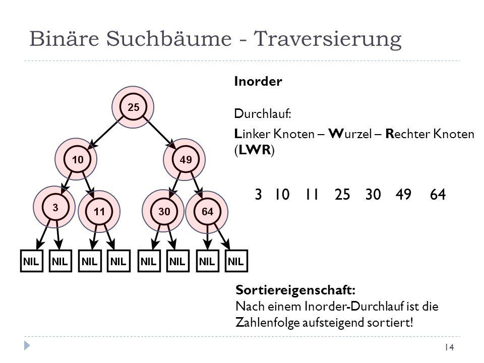 Binäre Suchbäume - Traversierung Inorder Durchlauf: Linker Knoten – Wurzel – Rechter Knoten (LWR) 2510311493064 Sortiereigenschaft: Nach einem Inorder