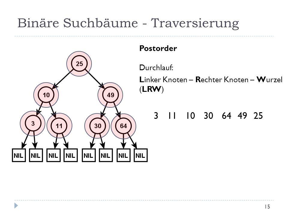 Binäre Suchbäume - Traversierung Postorder Durchlauf: Linker Knoten – Rechter Knoten – Wurzel (LRW) 2510311493064 15