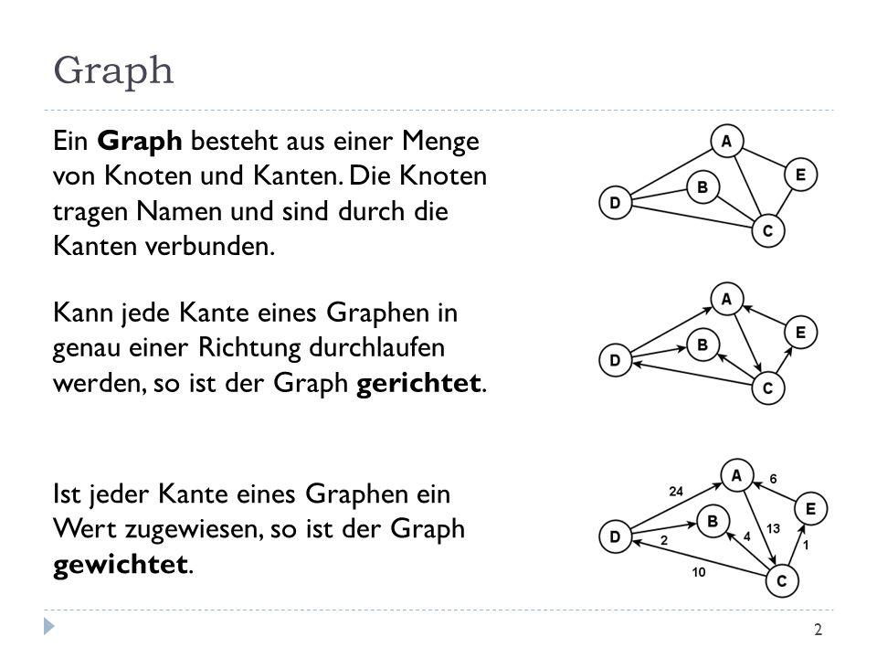 Graph Ein Graph besteht aus einer Menge von Knoten und Kanten. Die Knoten tragen Namen und sind durch die Kanten verbunden. Kann jede Kante eines Grap