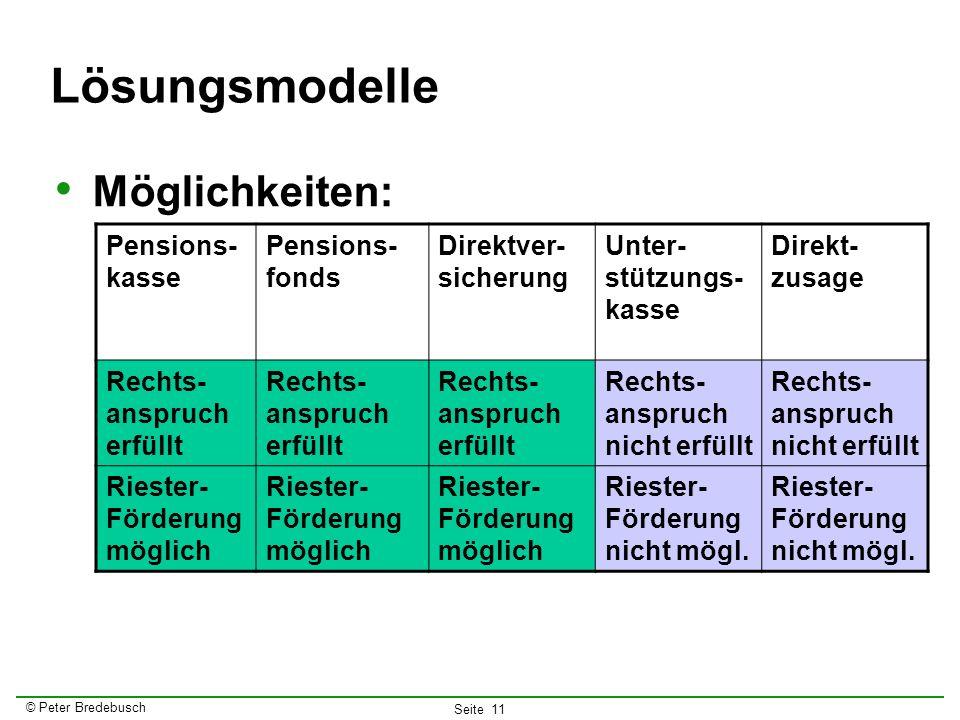 © Peter Bredebusch Seite 11 Lösungsmodelle Möglichkeiten: Pensions- kasse Pensions- fonds Direktver- sicherung Unter- stützungs- kasse Direkt- zusage