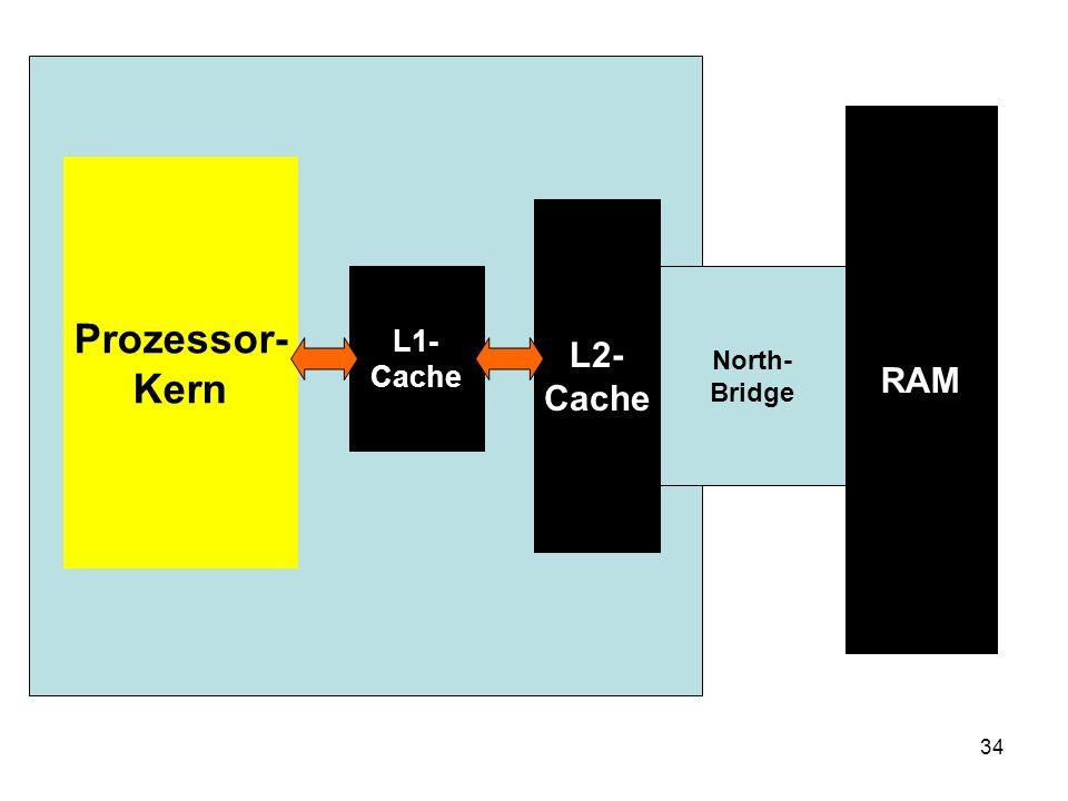 34 Prozessor- Kern L1- Cache L2- Cache North- Bridge RAM