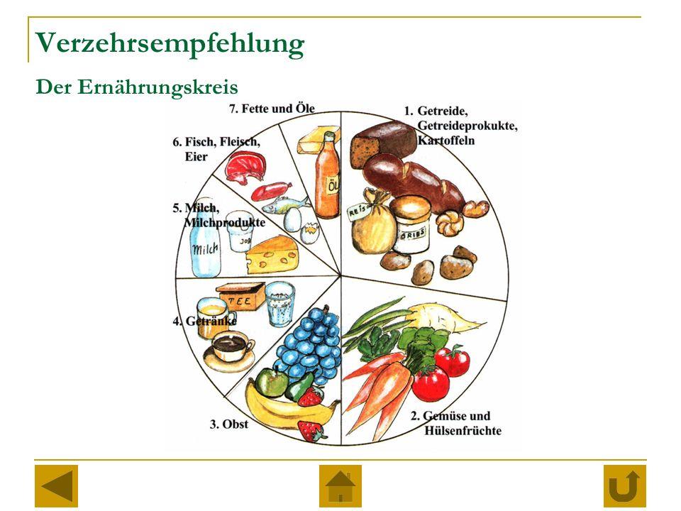 Verzehrsempfehlung Der Ernährungskreis