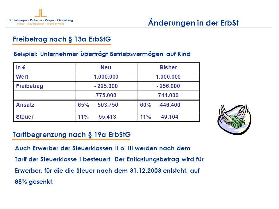 Beispiel: Unternehmer überträgt Betriebsvermögen auf Kind Freibetrag nach § 13a ErbStG In NeuBisher Wert1.000.000 Freibetrag- 225.000- 256.000 775.000