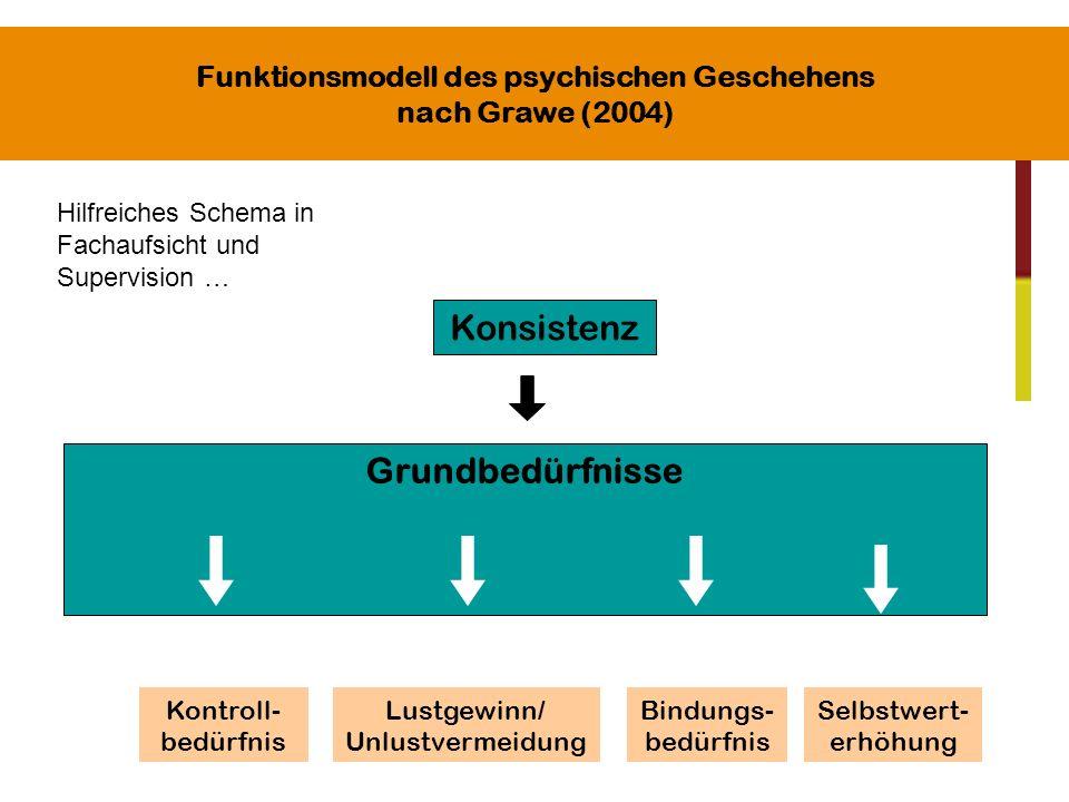 Funktionsmodell des psychischen Geschehens nach Grawe (2004) Konsistenz Grundbedürfnisse Kontroll- bedürfnis Lustgewinn/ Unlustvermeidung Bindungs- be