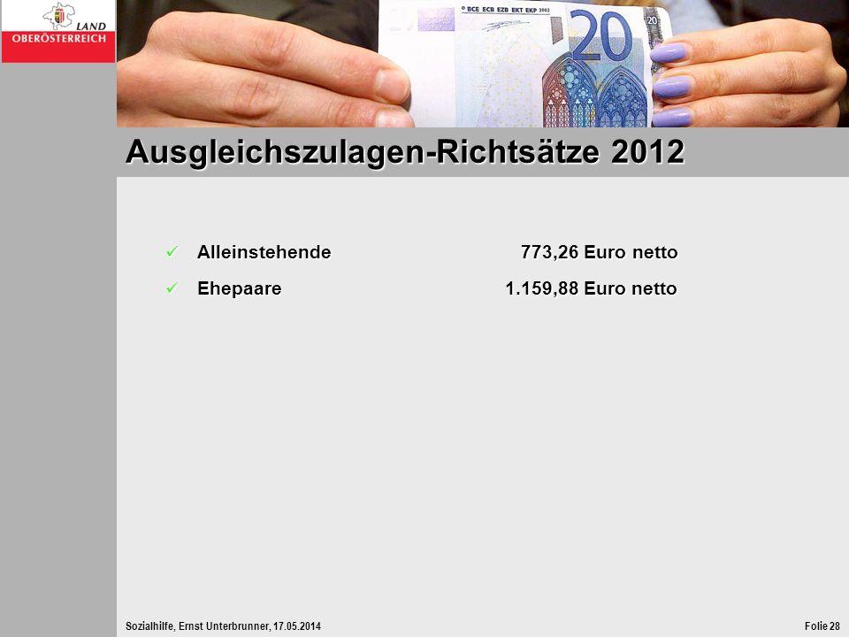 Sozialhilfe, Ernst Unterbrunner, 17.05.2014Folie 28 Ausgleichszulagen-Richtsätze 2012 Alleinstehende 773,26 Euro netto Alleinstehende 773,26 Euro nett