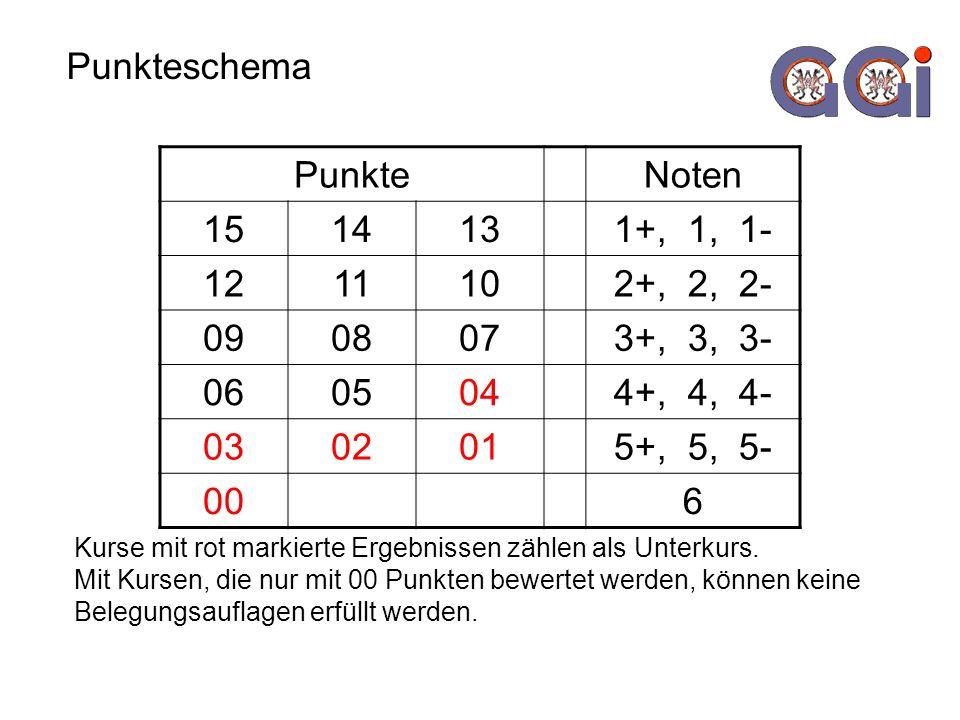 Punkteschema PunkteNoten 1514131+, 1, 1- 1211102+, 2, 2- 0908073+, 3, 3- 0605044+, 4, 4- 0302015+, 5, 5- 006 Kurse mit rot markierte Ergebnissen zählen als Unterkurs.