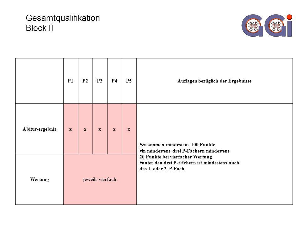 Gesamtqualifikation Block II P1P2P3P4P5Auflagen bezüglich der Ergebnisse Abitur-ergebnisxxxxx zusammen mindestens 100 Punkte in mindestens drei P-Fächern mindestens 20 Punkte bei vierfacher Wertung unter den drei P-Fächern ist mindestens auch das 1.