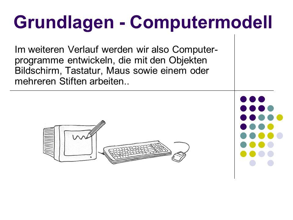 Grundlagen - Computermodell Im weiteren Verlauf werden wir also Computer- programme entwickeln, die mit den Objekten Bildschirm, Tastatur, Maus sowie