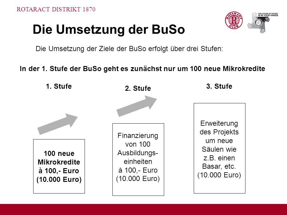 ROTARACT DISTRIKT 1870 Die Umsetzung der BuSo 100 neue Mikrokredite à 100,- Euro (10.000 Euro) 1. Stufe Finanzierung von 100 Ausbildungs- einheiten à
