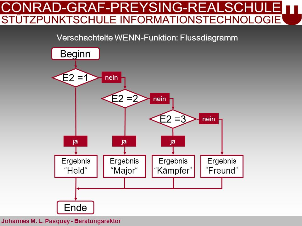 Verschachtelte WENN-Funktion: Flussdiagramm Johannes M. L. Pasquay - Beratungsrektor Beginn Ende E2 =1 Ergebnis Held ja E2 =2 E2 =3 Ergebnis Major Erg