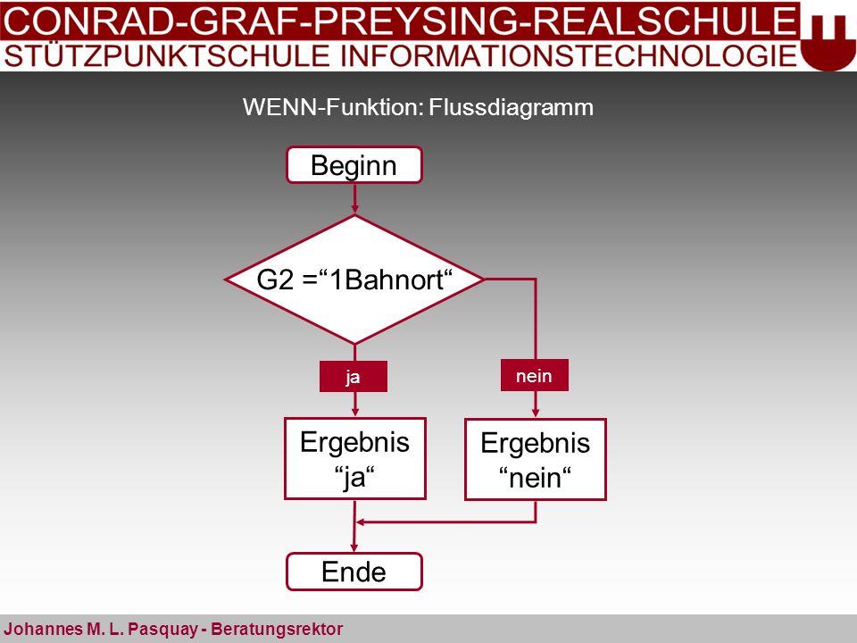 WENN-Funktion: Flussdiagramm Johannes M. L. Pasquay - Beratungsrektor Beginn Ende G2 =1Bahnort Ergebnis ja Ergebnis nein ja