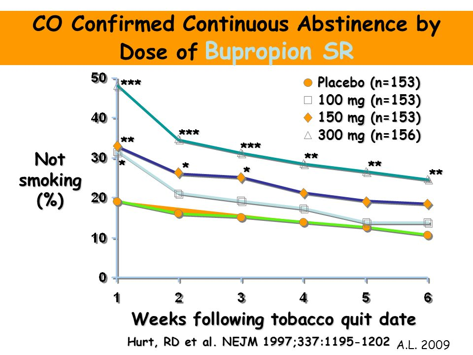 CO Confirmed Continuous Abstinence by Dose of Bupropion SR Notsmoking(%) Weeks following tobacco quit date Placebo (n=153) * 100 mg (n=153) ** * * 150
