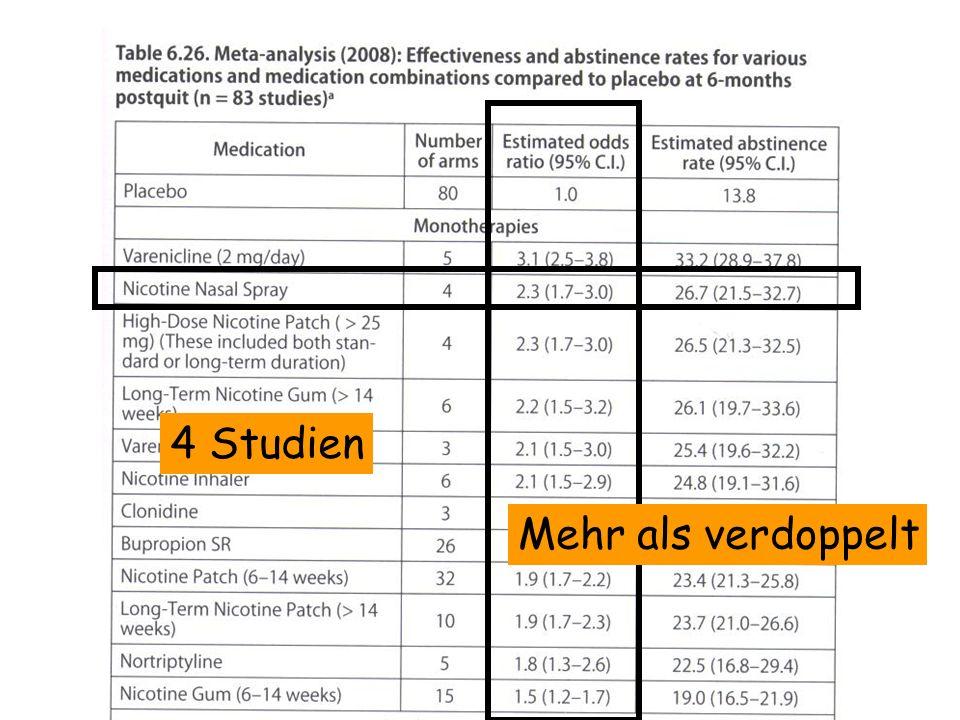 4 Studien Mehr als verdoppelt