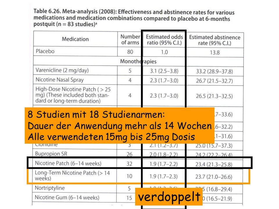 8 Studien mit 18 Studienarmen: Dauer der Anwendung mehr als 14 Wochen Alle verwendeten 15mg bis 25mg Dosis verdoppelt