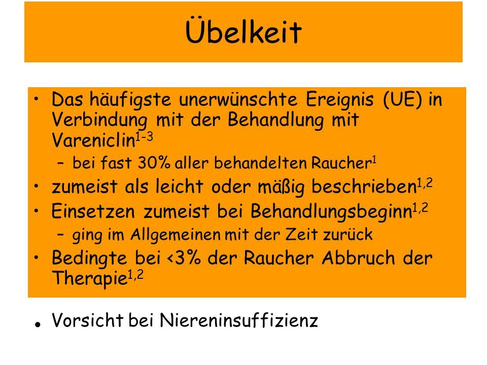 Übelkeit Das häufigste unerwünschte Ereignis (UE) in Verbindung mit der Behandlung mit Vareniclin 1-3 –bei fast 30% aller behandelten Raucher 1 zumeis