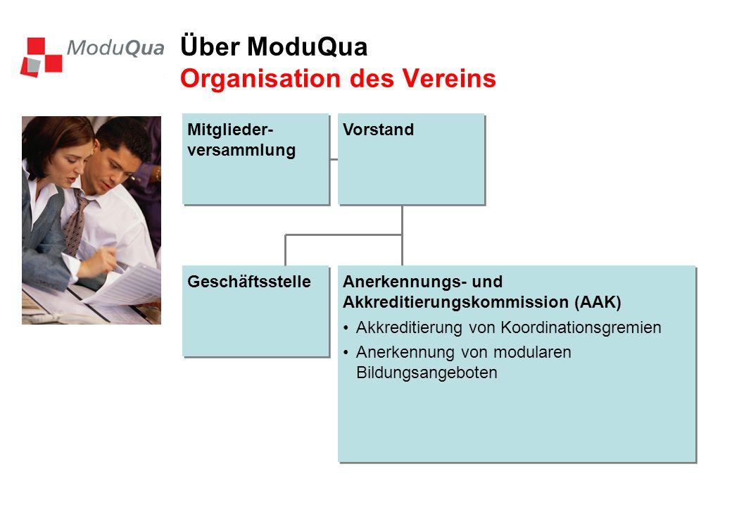 Über ModuQua Organisation des Vereins Vorstand Mitglieder- versammlung Anerkennungs- und Akkreditierungskommission (AAK) Akkreditierung von Koordinati
