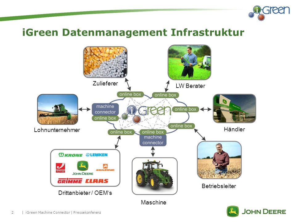 2| iGreen Datenmanagement Infrastruktur iGreen Machine Connector | Pressekonferenz Lohnunternehmer Zulieferer LW Berater Händler Betriebsleiter Maschi