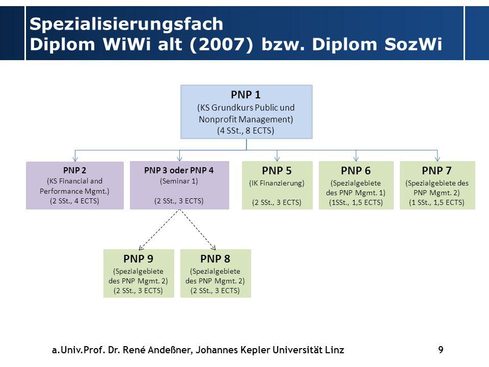 Spezialisierungsfach Diplom WiWi alt (2007) bzw.Diplom SozWi a.Univ.Prof.