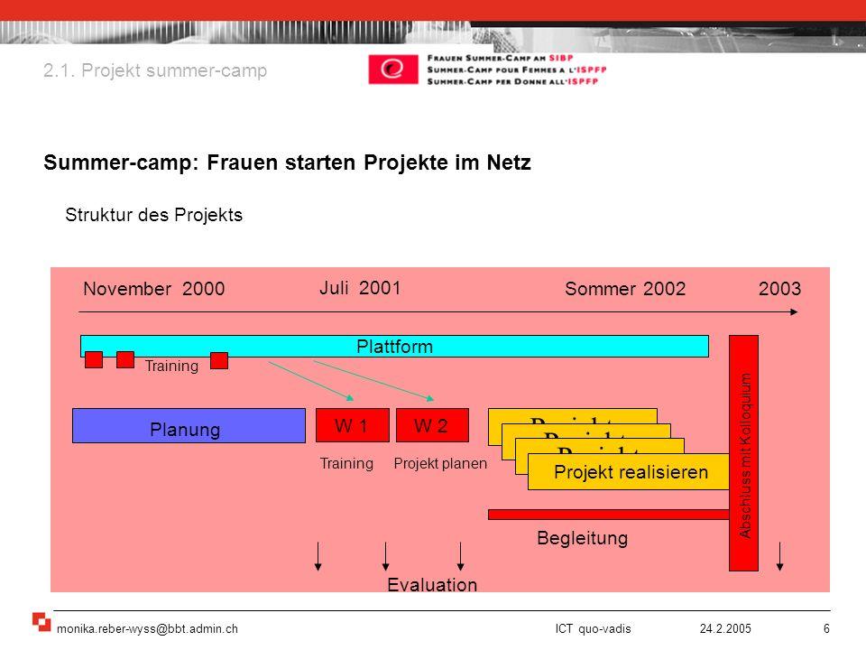 monika.reber-wyss@bbt.admin.ch ICT quo-vadis 24.2.20056 2.1. Projekt summer-camp Summer-camp: Frauen starten Projekte im Netz Struktur des Projekts No