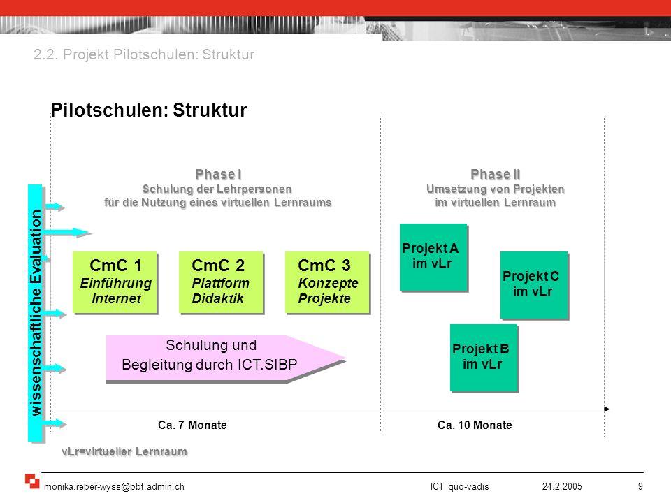 monika.reber-wyss@bbt.admin.ch ICT quo-vadis 24.2.20059 Schulung und Begleitung durch ICT.SIBP Schulung und Begleitung durch ICT.SIBP CmC 1 Einführung