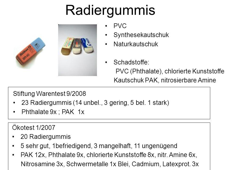 Radiergummis PVC Synthesekautschuk Naturkautschuk Schadstoffe: PVC (Phthalate), chlorierte Kunststoffe Kautschuk PAK, nitrosierbare Amine Stiftung Warentest 9/2008 23 Radiergummis (14 unbel., 3 gering, 5 bel.